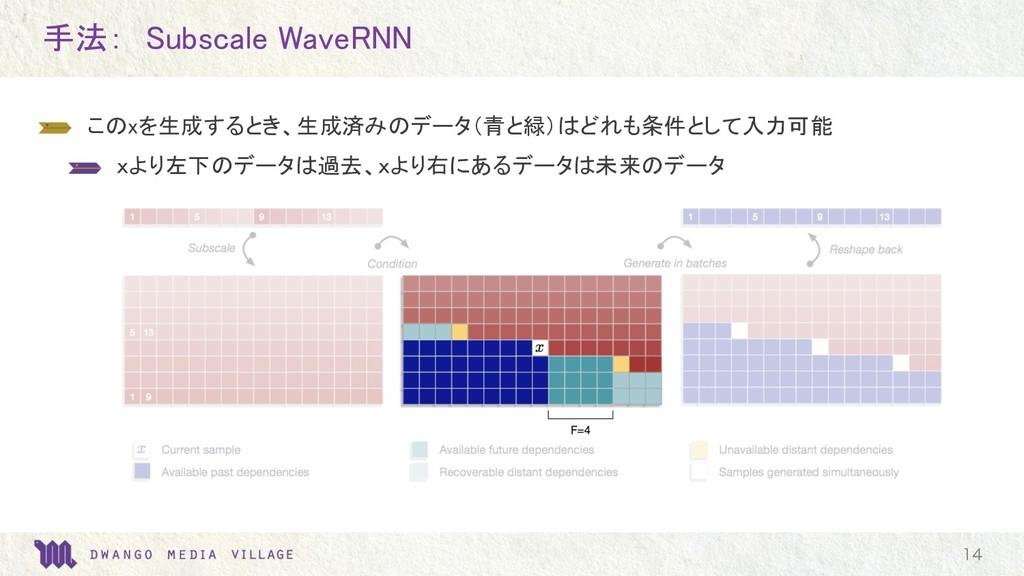 手法: Subscale WaveRNN  このxを生成するとき、生成済みのデータ(青と緑)...