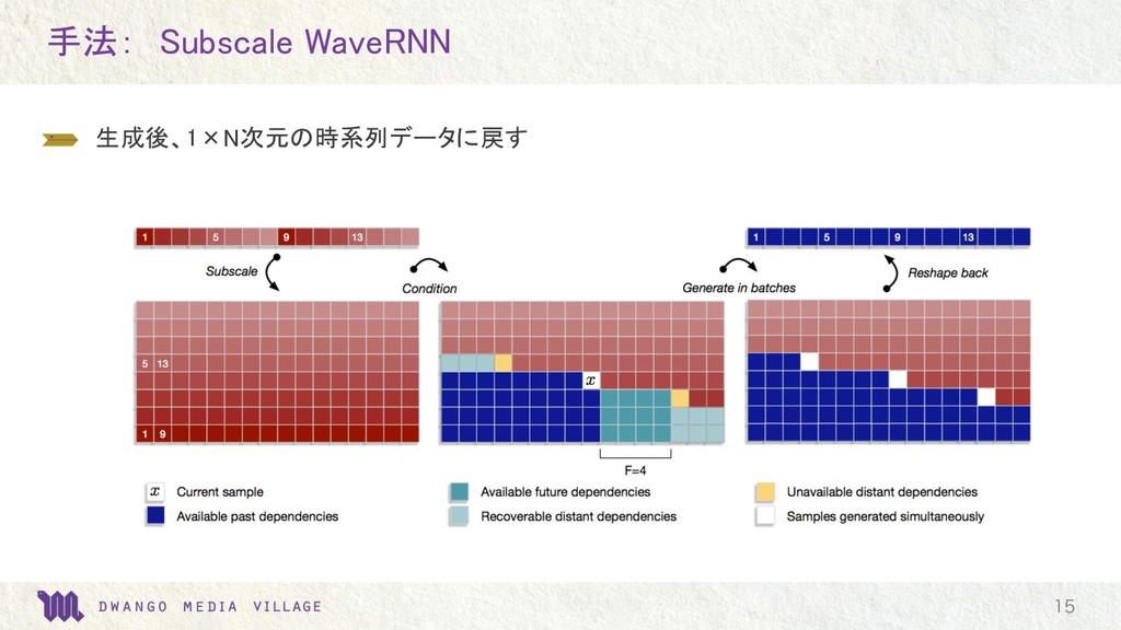 手法: Subscale WaveRNN  生成後、1×N次元の時系列データに戻す