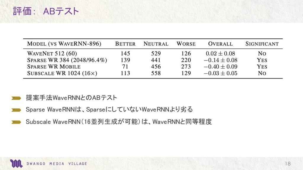 評価: ABテスト  提案手法WaveRNNとのABテスト  Sparse WaveRNN...