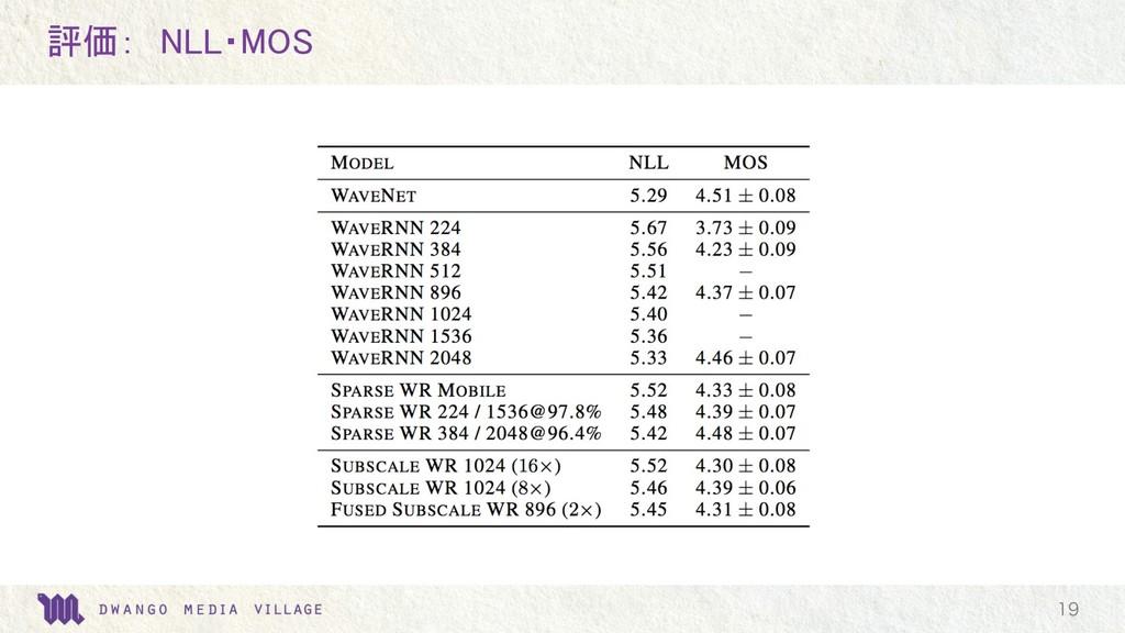 評価: NLL・MOS