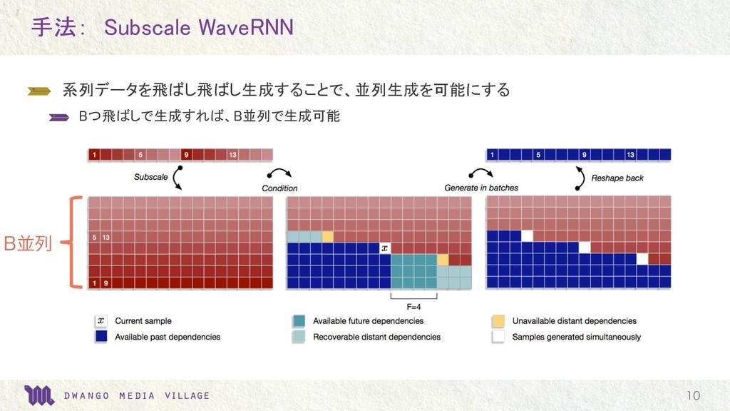 手法: Subscale WaveRNN  系列データを飛ばし飛ばし生成することで、並列生成...