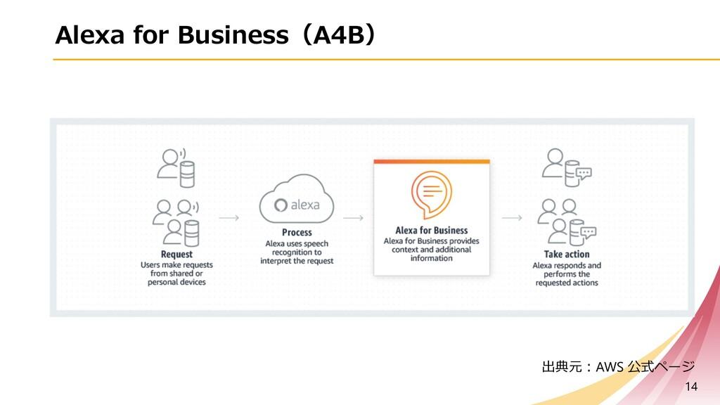 Alexa for Business(A4B) 14 出典元︓AWS 公式ページ