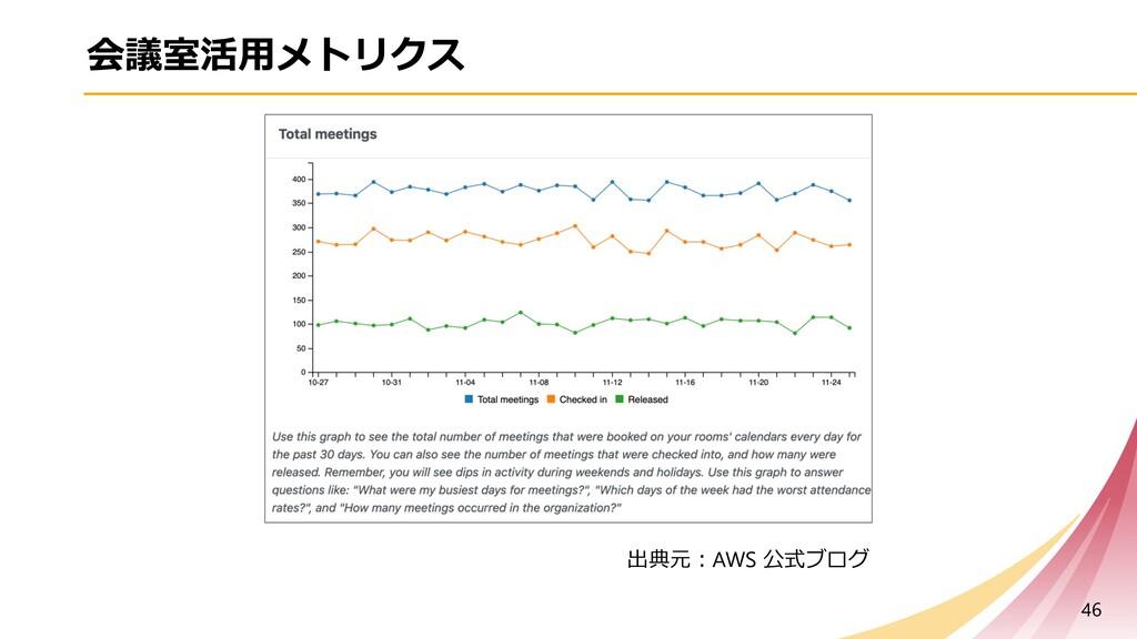 会議室活⽤メトリクス 46 出典元︓AWS 公式ブログ