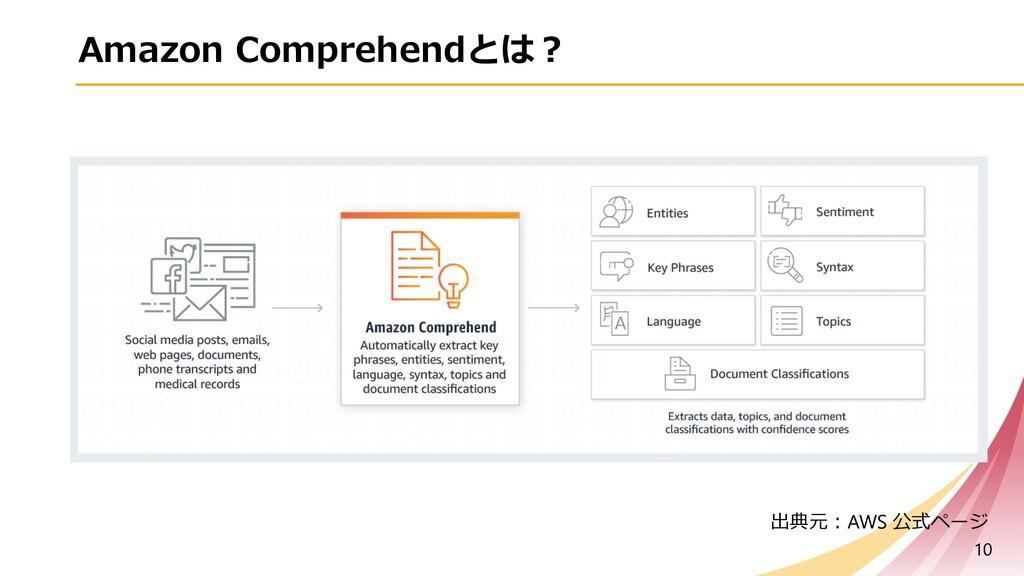 Amazon Comprehendとは︖ 10 出典元︓AWS 公式ページ