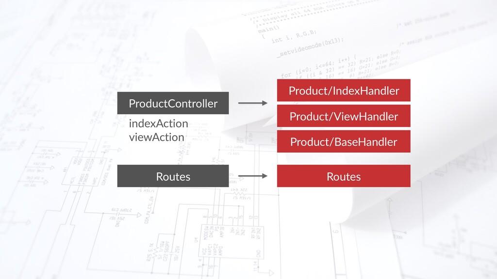 Product/IndexHandler ProductController indexAct...