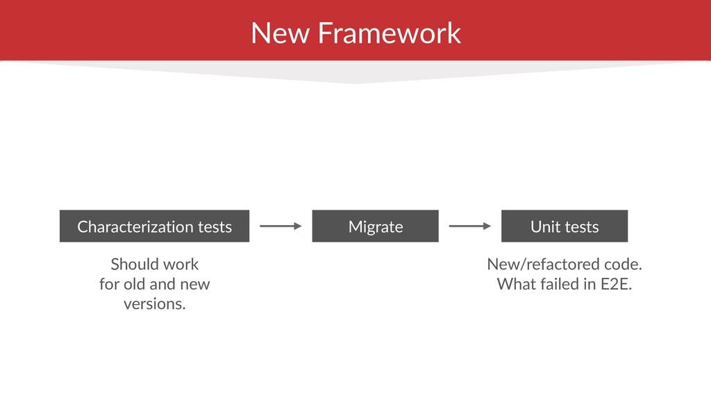 New Framework Characterization tests Migrate Sh...