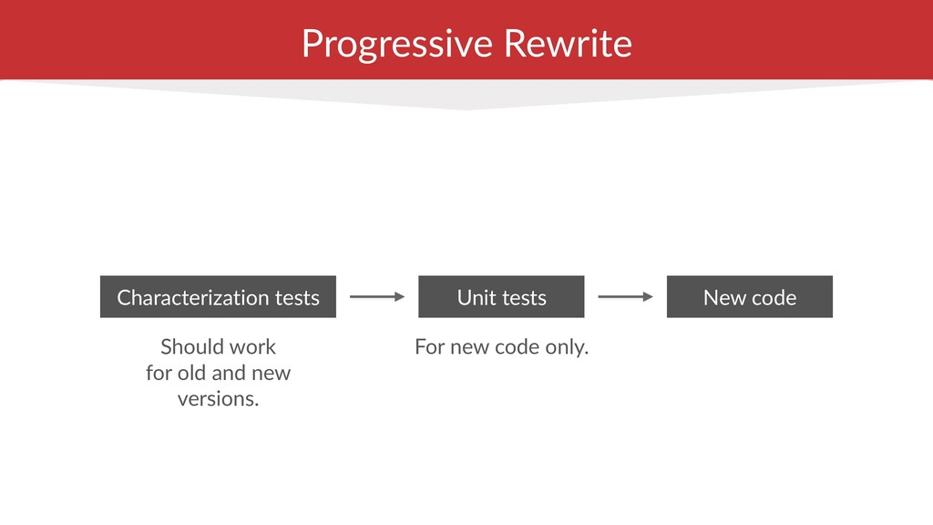 Progressive Rewrite For new code only. Characte...