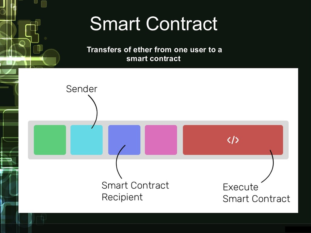 Smart Contract Transfers of ether from one user...