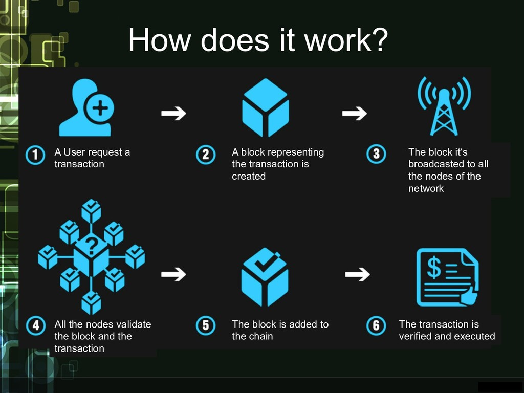 How does it work? A User request a transaction ...