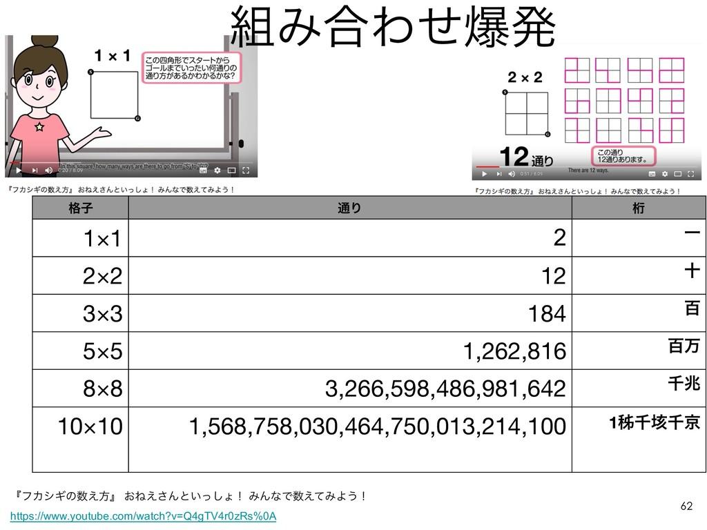 Έ߹Θͤരൃ !62 ֨ࢠ ௨Γ ܻ 1×1 2 Ұ 2×2 12 े 3×3 184 ඦ ...