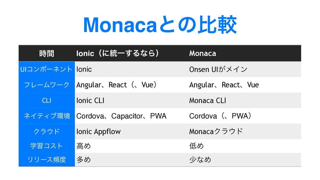 Monacaͱͷൺֱ ؒ Ionicʢʹ౷Ұ͢ΔͳΒʣ Monaca UIίϯϙʔωϯτ I...