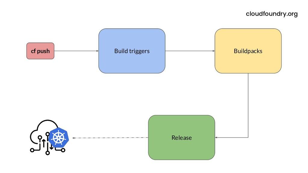 cf push Build triggers Buildpacks Release cloud...