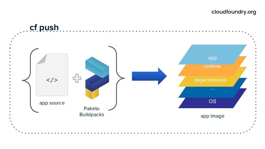</> app source OS ... dependencies app image ru...