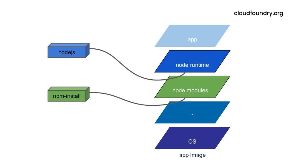 OS ... node modules app image node runtime app ...