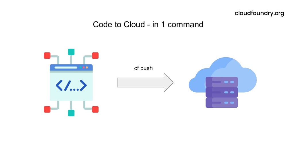 Code to Cloud - in 1 command cloudfoundry.org c...