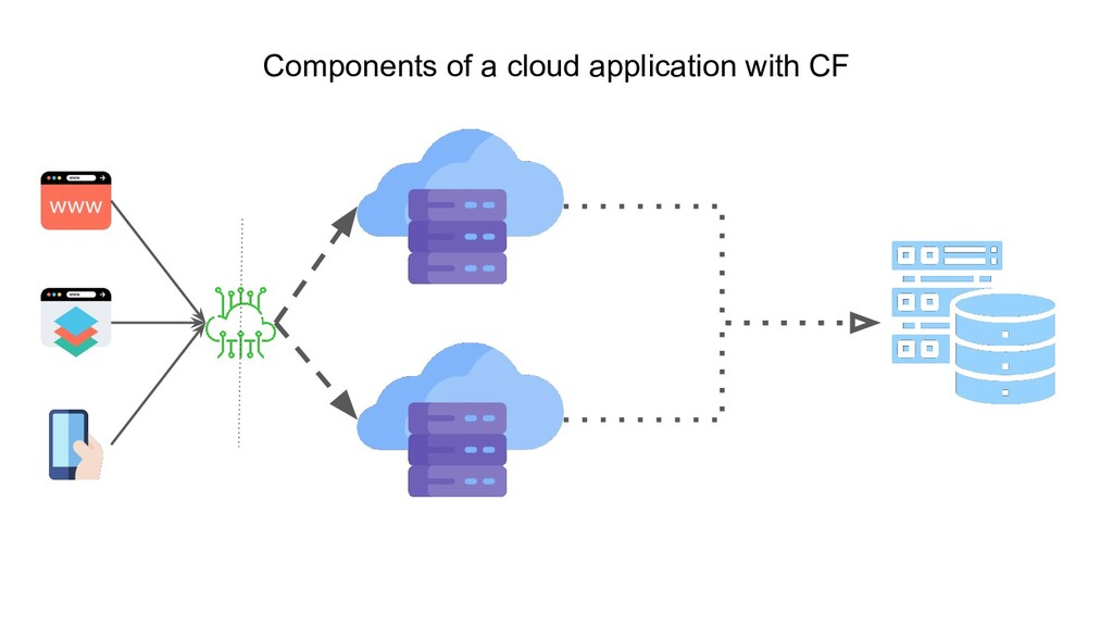 Components of a cloud application with CF