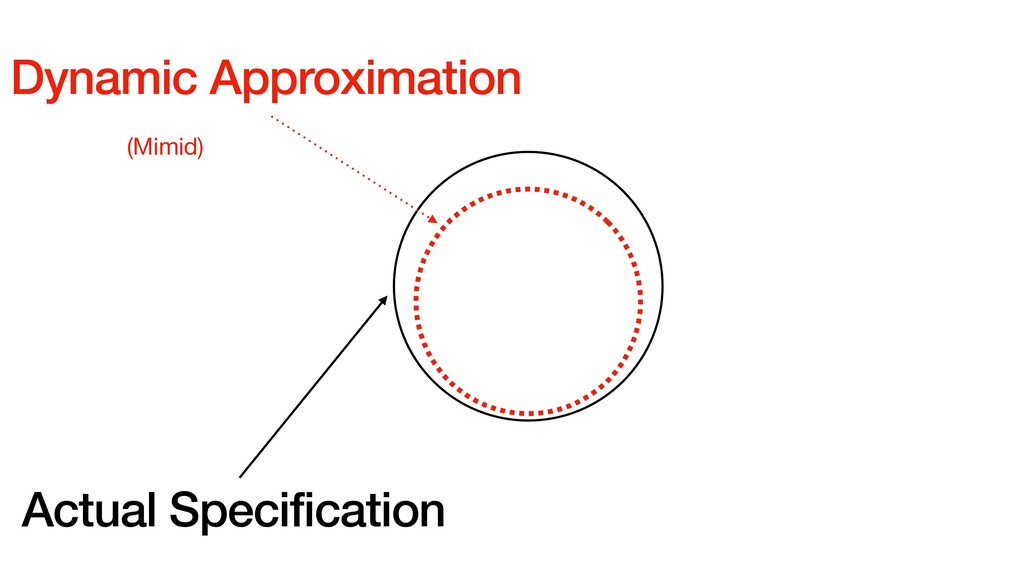 Dynamic Approximation (Mimid) Actual Specificat...