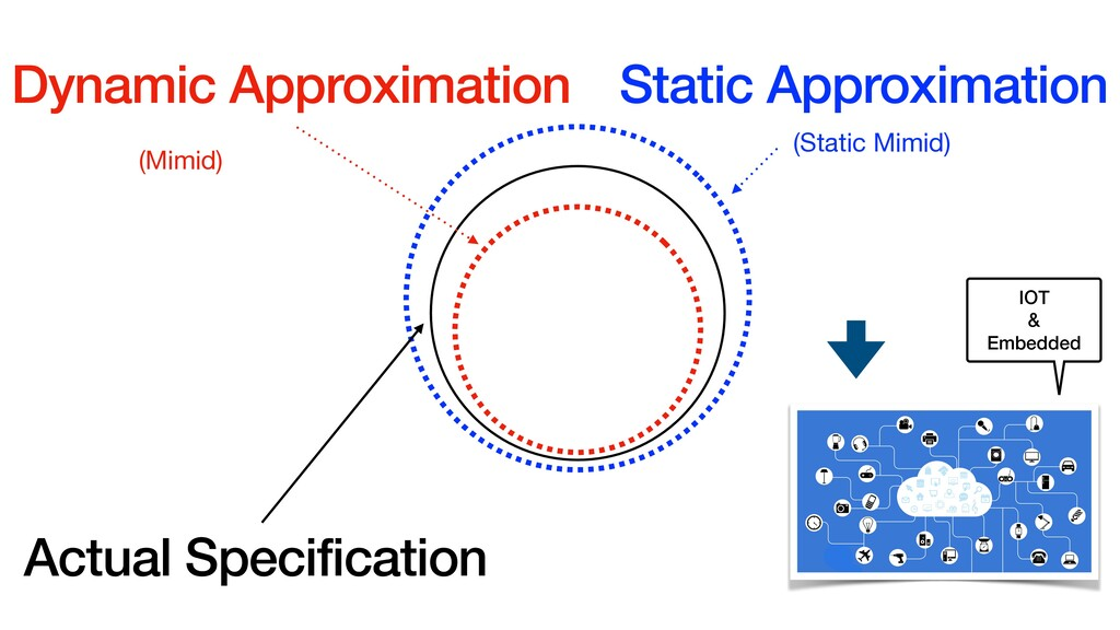Dynamic Approximation (Mimid) Static Approximat...