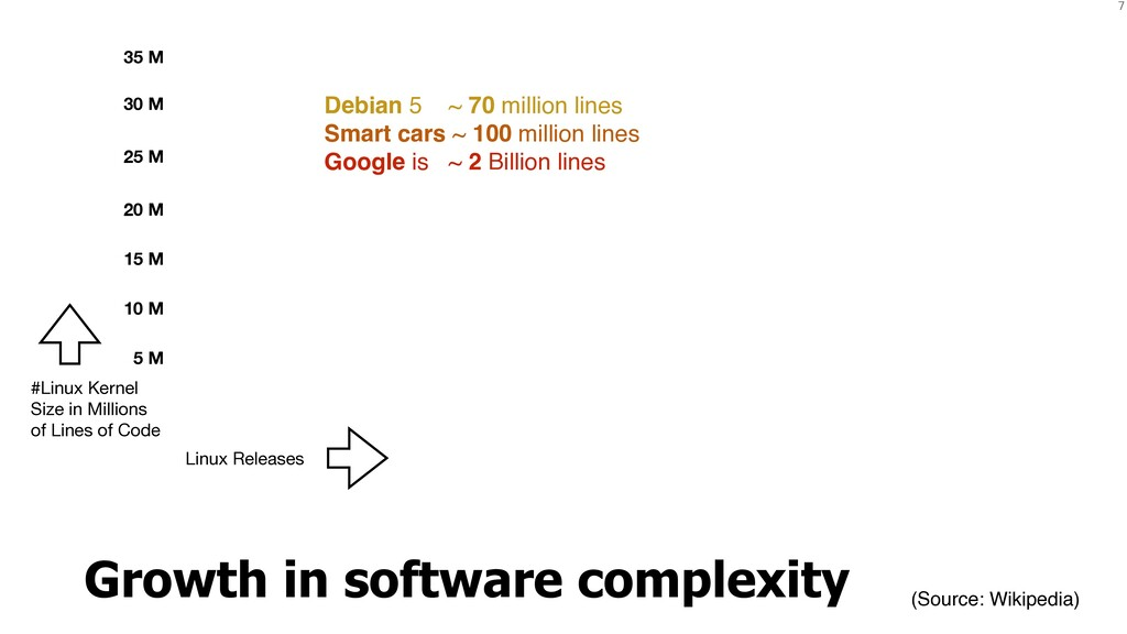 7 Debian 5 ~ 70 million lines Smart cars ~ 100 ...