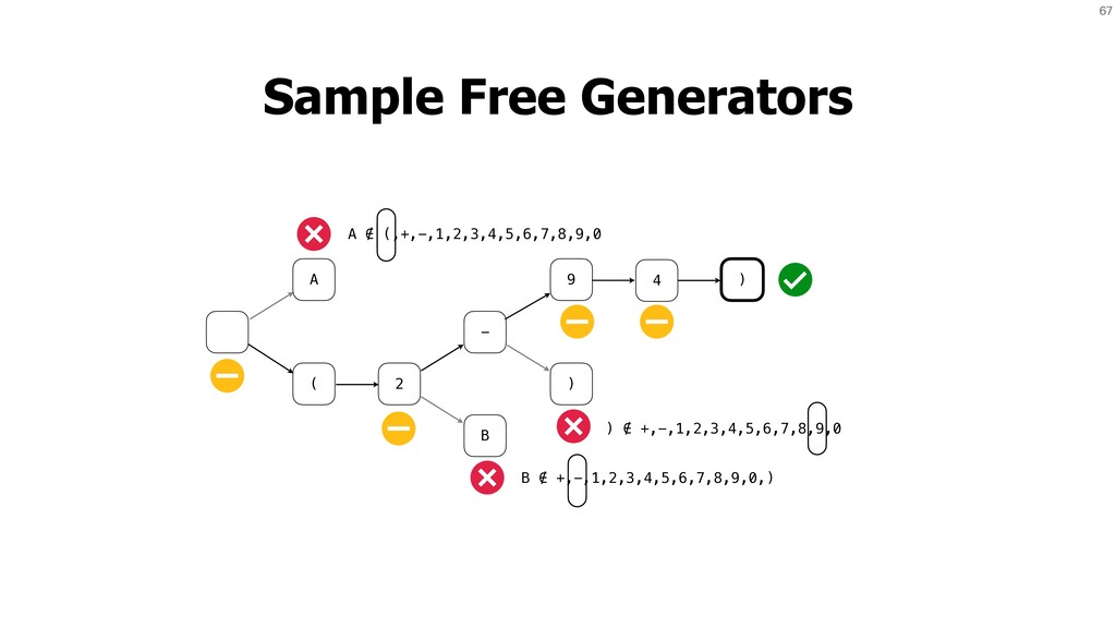67 Sample Free Generators A ( 2 - B 9 ) 4 ) A ∉...