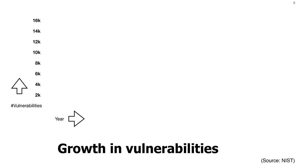 8 Growth in vulnerabilities #Vulnerabilities Ye...