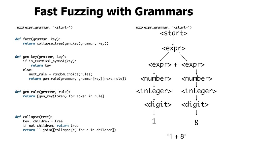 Fast Fuzzing with Grammars <start> <expr> <expr...