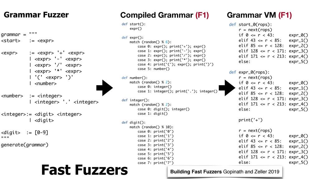 """Grammar Fuzzer grammar = """""""""""" <start> := <expr>..."""