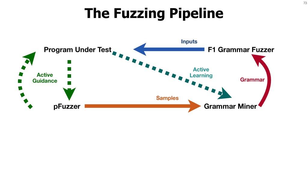 73 The Fuzzing Pipeline Program Under Test pFuz...
