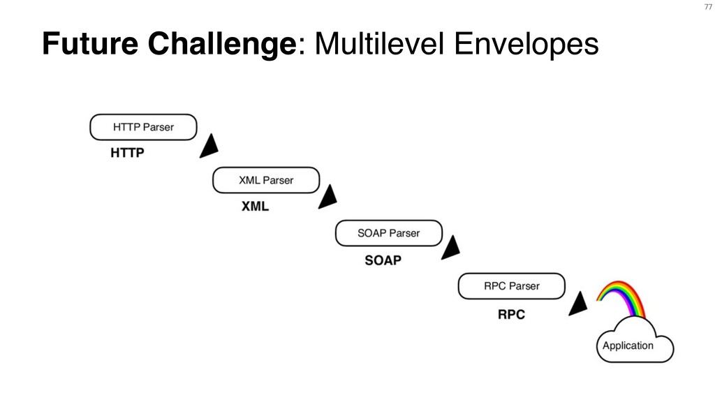 77 Future Challenge: Multilevel Envelopes