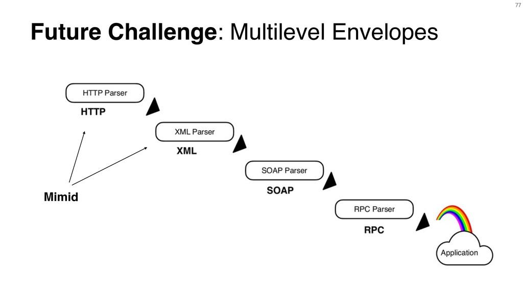 77 Future Challenge: Multilevel Envelopes Mimid