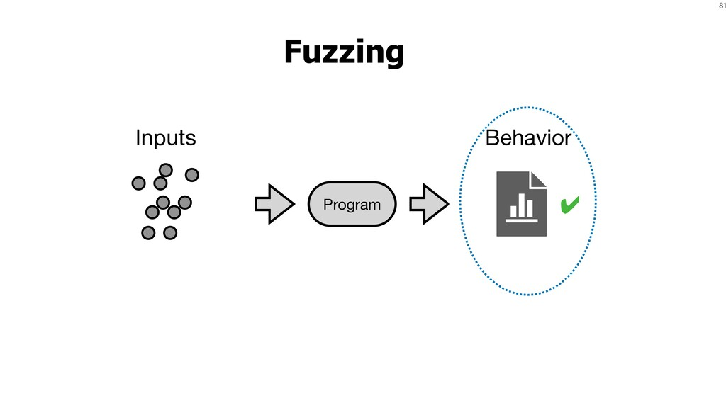 81 Fuzzing Inputs Program Behavior ✔