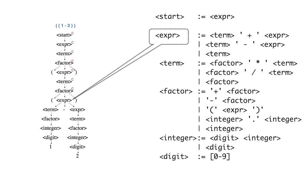 ( ( 1 - 2 ) ) <start> := <expr> <expr> := <term...