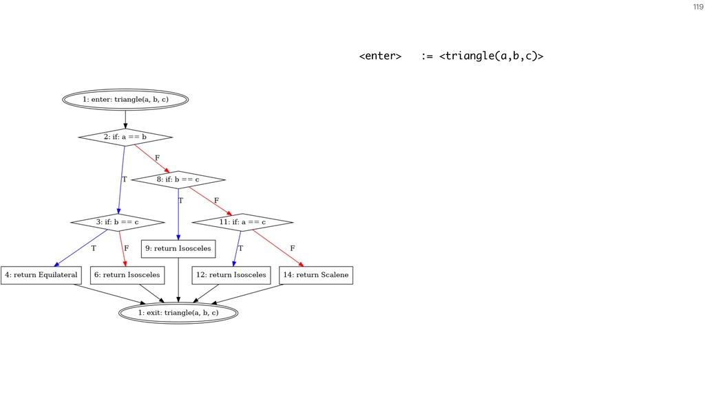 119 <enter> := <triangle(a,b,c)>