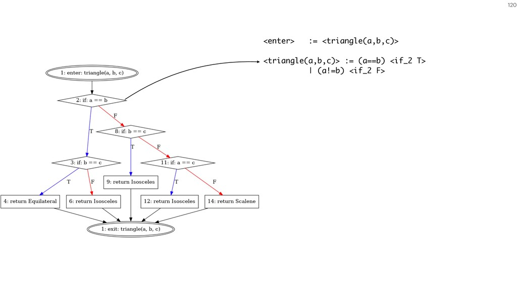 120 <enter> := <triangle(a,b,c)> <triangle(a,b,...
