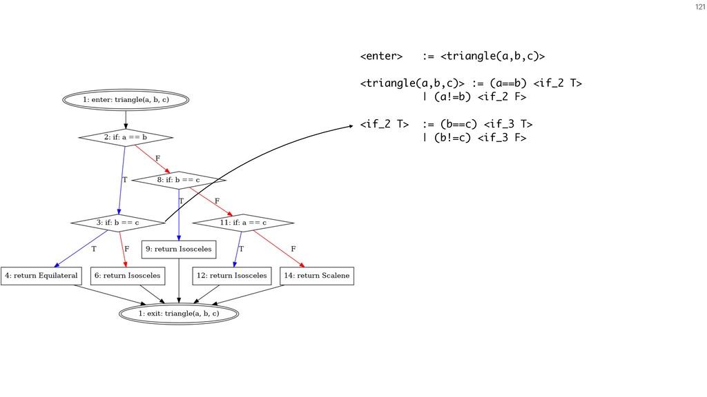 121 <enter> := <triangle(a,b,c)> <triangle(a,b,...