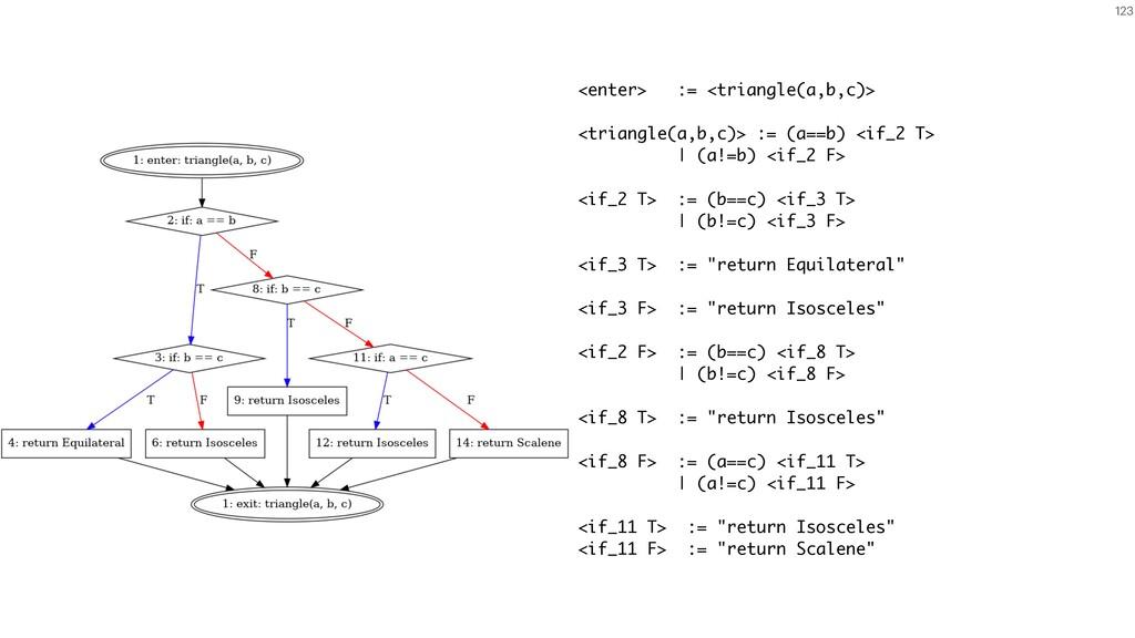 123 <enter> := <triangle(a,b,c)> <triangle(a,b,...