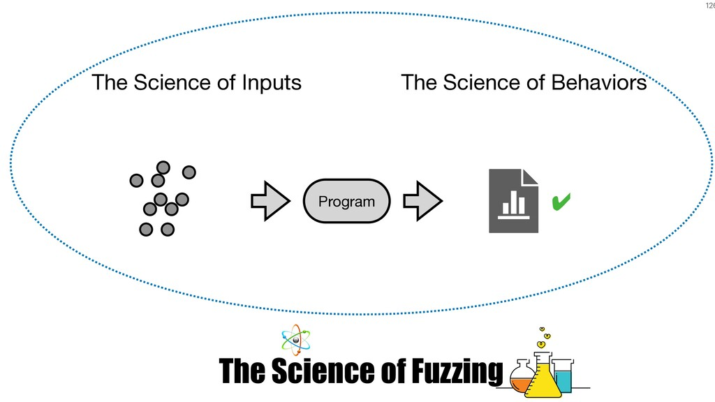 126 The Science of Fuzzing The Science of Input...
