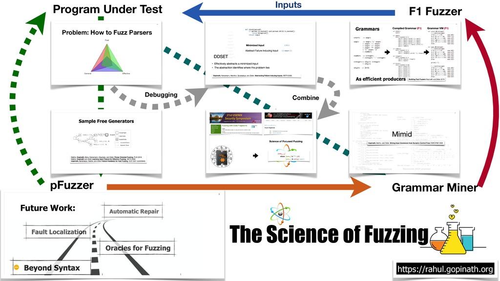 Future Work: Program Under Test pFuzzer F1 Fuzz...