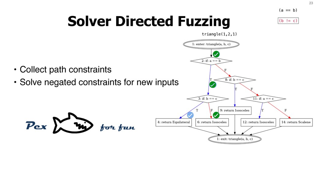 23 Solver Directed Fuzzing • Collect path const...