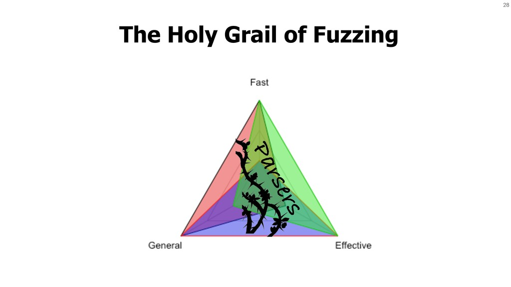 28 The Holy Grail of Fuzzing Parsers