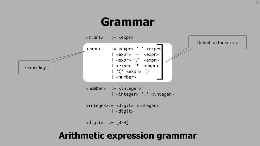 35 Grammar <start> := <expr> <expr> := <expr> '...