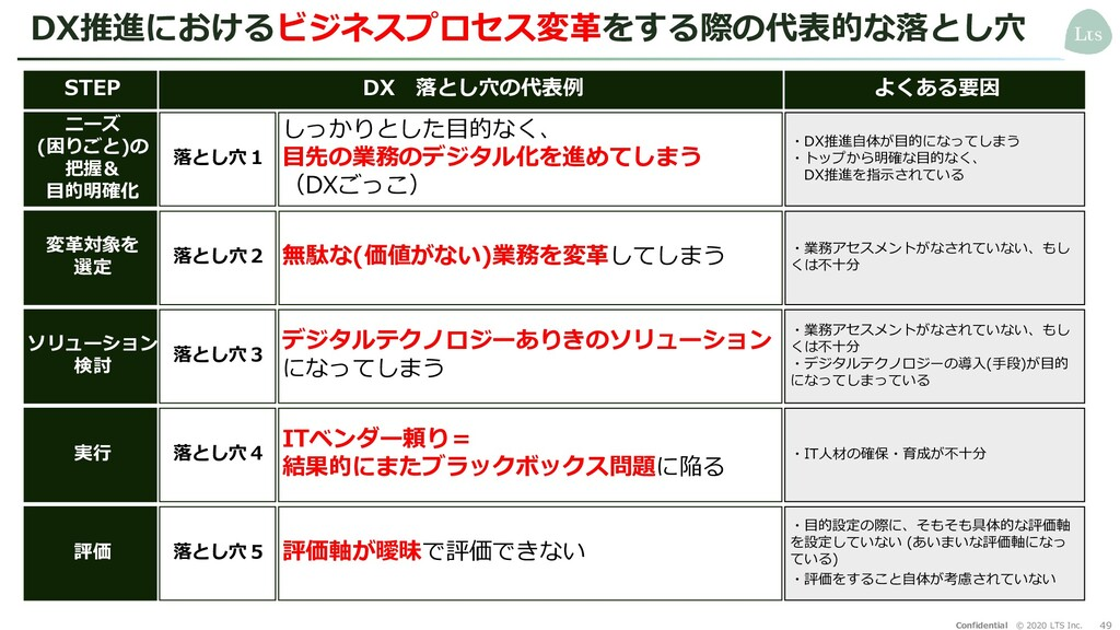 49 Confidential © 2020 LTS Inc. DX推進におけるビジネスプロセ...