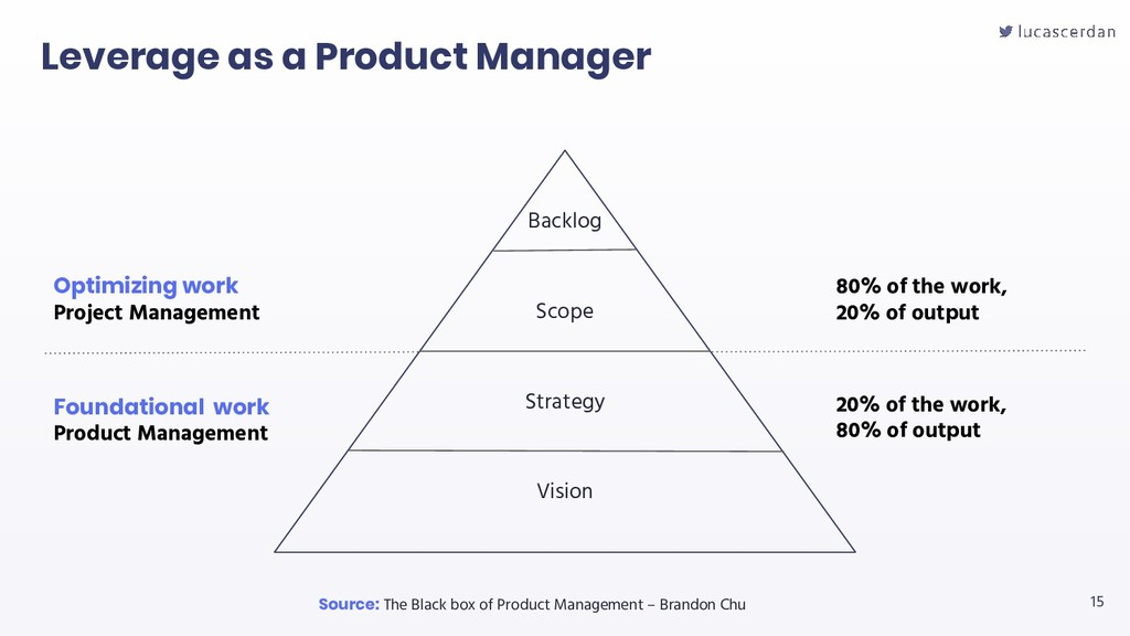 15 Leverage as a Product Manager Source: The Bl...
