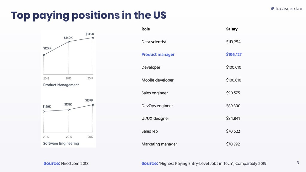 3 Top paying positions in the US Role Salary Da...