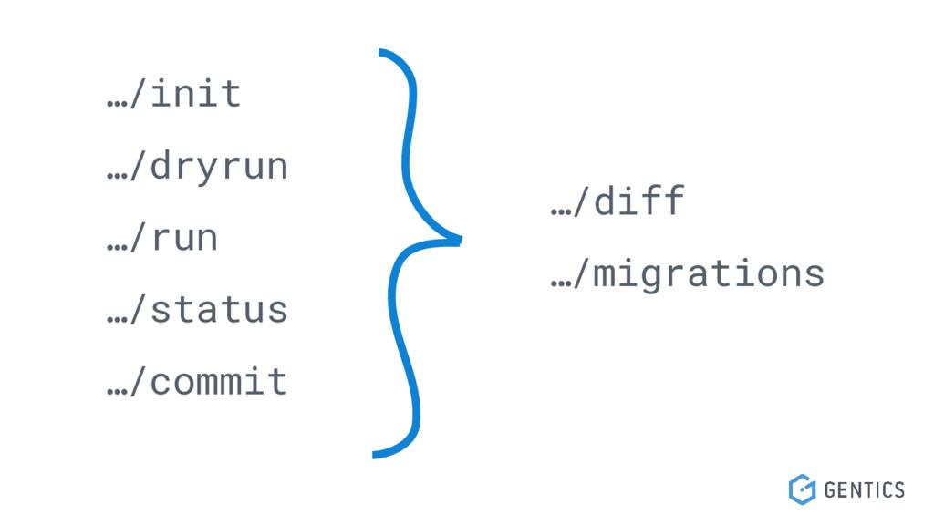 …/init …/dryrun …/run …/status …/commit …/diff ...