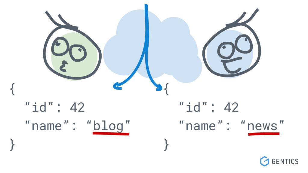 "{ ""id"": 42 ""name"": ""blog"" } { ""id"": 42 ""name"": ..."