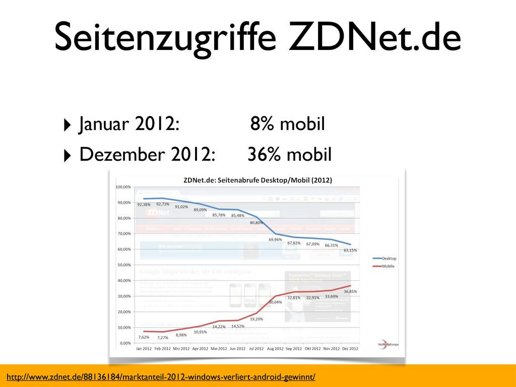 Seitenzugriffe ZDNet.de ‣ Januar 2012: 8% mobil...