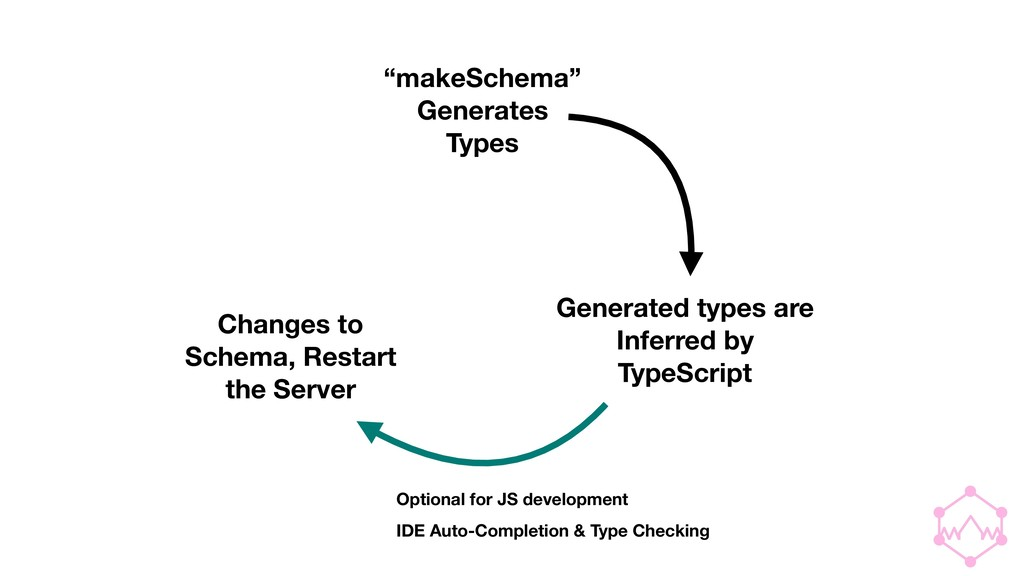 """makeSchema""