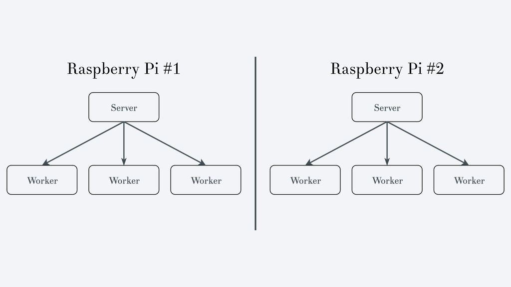 Raspberry Pi #1 Raspberry Pi #2