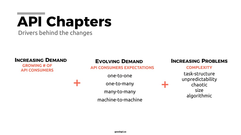 goodapi.co API Chapters one-to-many one-to-one ...